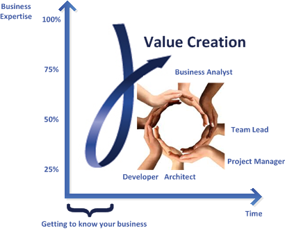 Passionate about Value Creation